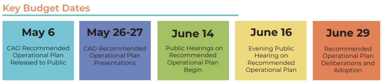 SD-2021-Key-budget-dates